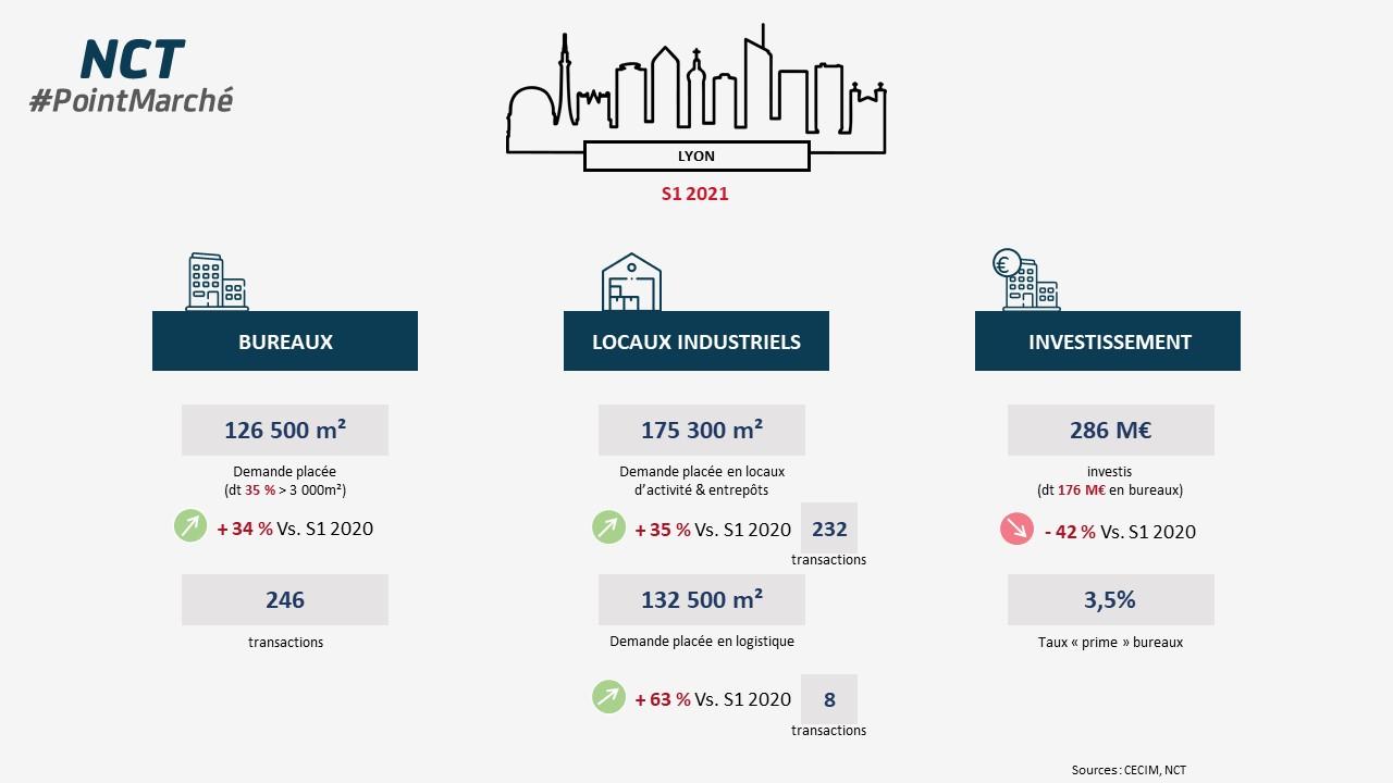 Infographie Lyon S1 2021